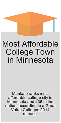 Most Affordable College Town in MN