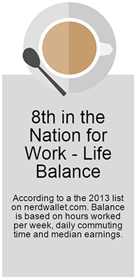 8th in the Nation for Work - Life Balance
